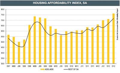 Housing affordability index,sa
