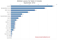 Canada midsize luxury car sales chart September 2012