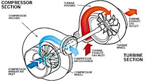 sistem turbo