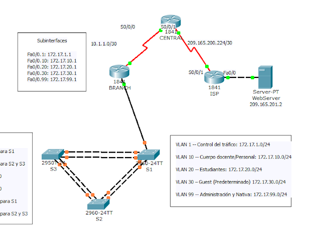 Cisco Packet Tracer 6 1 5