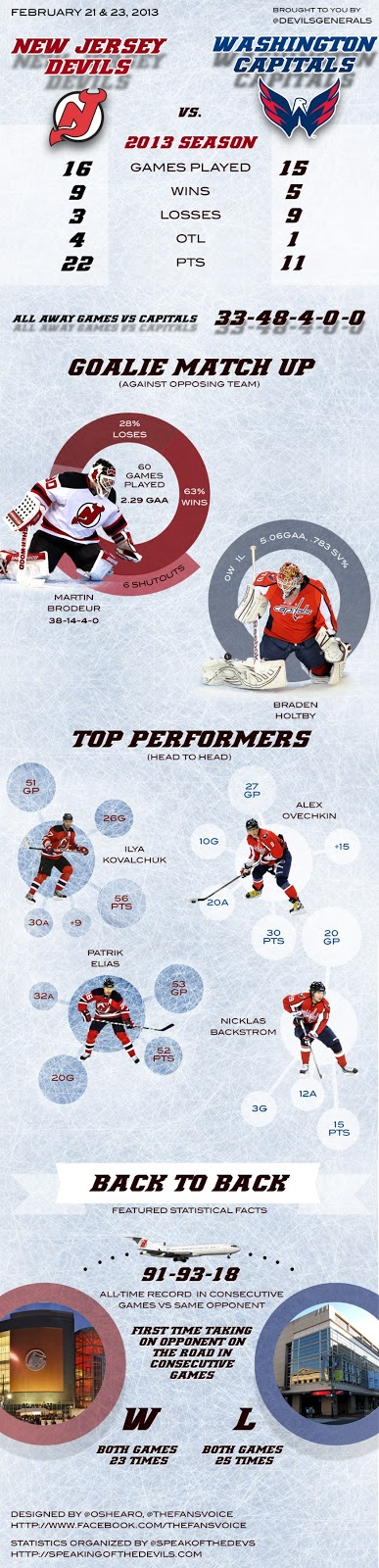 Devils Infographic vs Washington Capitals