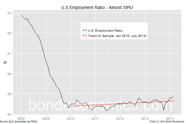 Chart: U.S. Employment/Population Ratio