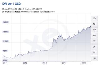 rupiah vs dollar america