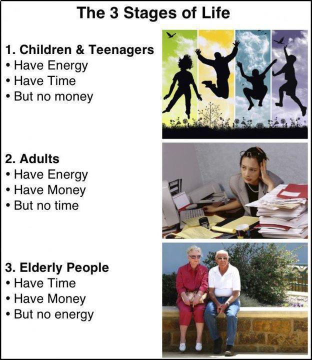 3 Stages Of Life