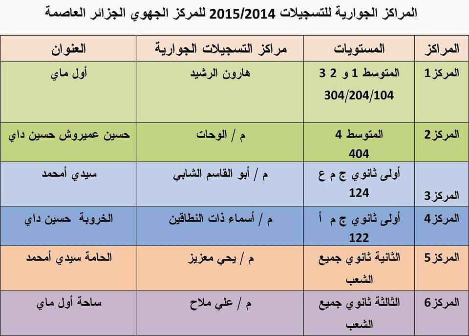 المراكز التي توضع فيها ملفات تسجيل المراسلة  الجزائر العاصمة
