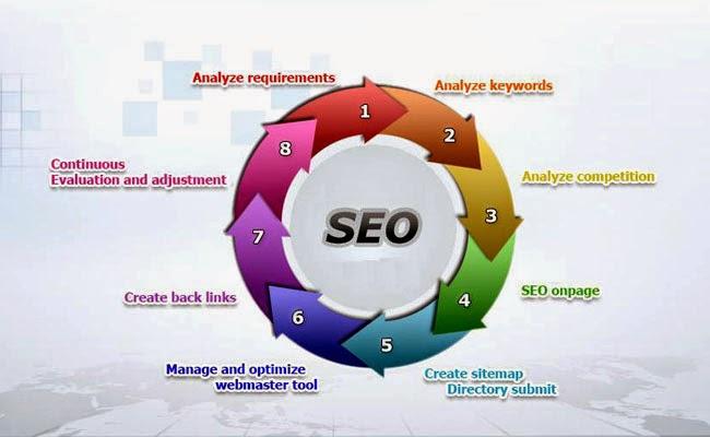 Faktor yang mempengaruhi search engine.