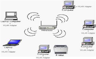 jenis jaringan-tanpa kabel