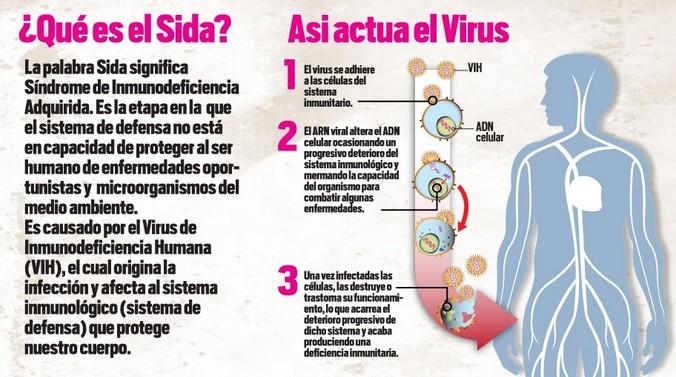 El Blog de Lusinho: El SIDA no es lo mismo que el VIH