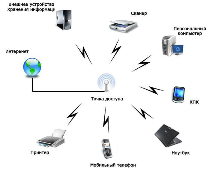 Как создать точку доступа wi fi дома