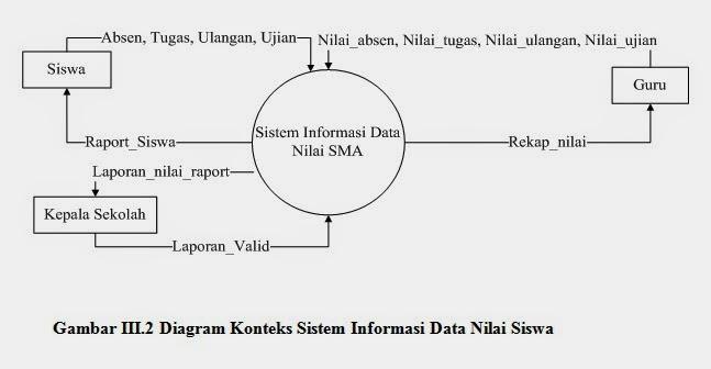 Contoh flowchart erd diagram konteks diagram dfd level dfd level 0 catatan mahasiswa tingkat akhir ccuart Images