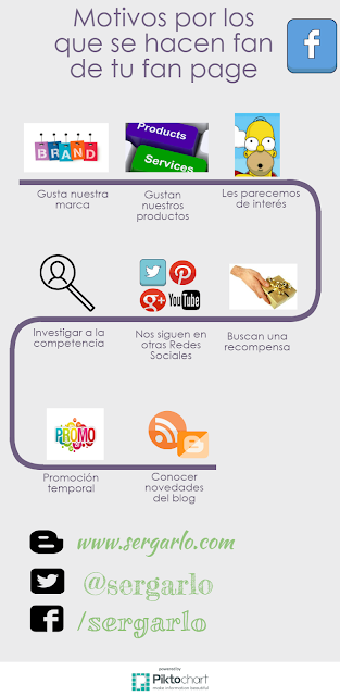 Redes Sociales, Social Media, Marketing Digital, Facebook, Fan Page, Fans, Infografía, Infographic