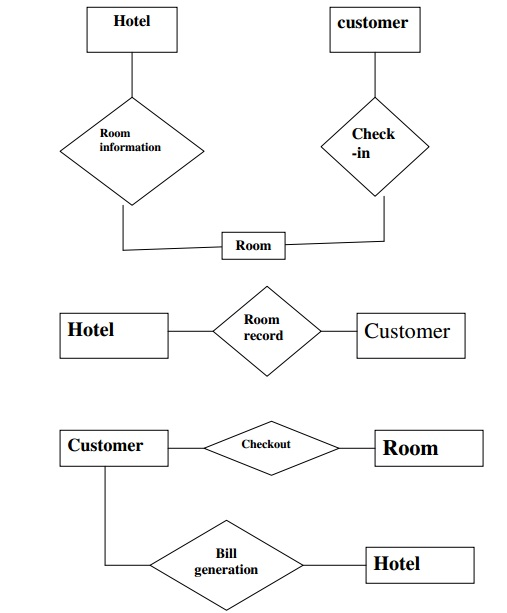 Diagram Erd Hotel Choice Image - How To Guide And Refrence