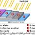 الخلايا الشمسية,Solar cells,كيفية عمل الخلايا الشمسية,الطاقة الشمسية الجزء الثانى