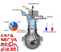 Lebih efisien mesin diesel atau mesin bensin ?