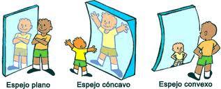 Entre amigos los espejos for Espejos planos concavos y convexos