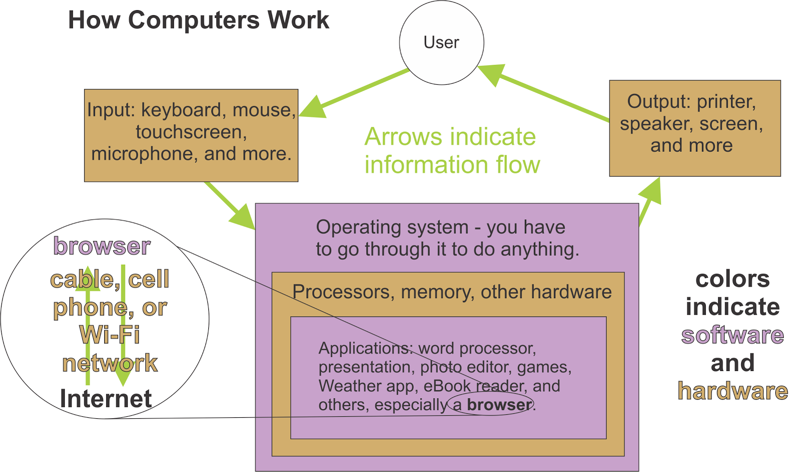how computers work the cpu and How do computers work what do computers do what are computers made of what exactly is a computer but how do it know is the breakthrough book that.