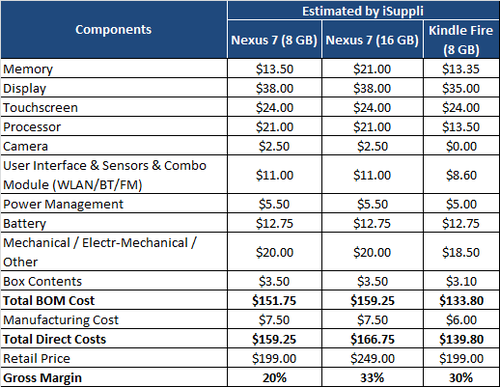 Nexus 7 BOM Cost