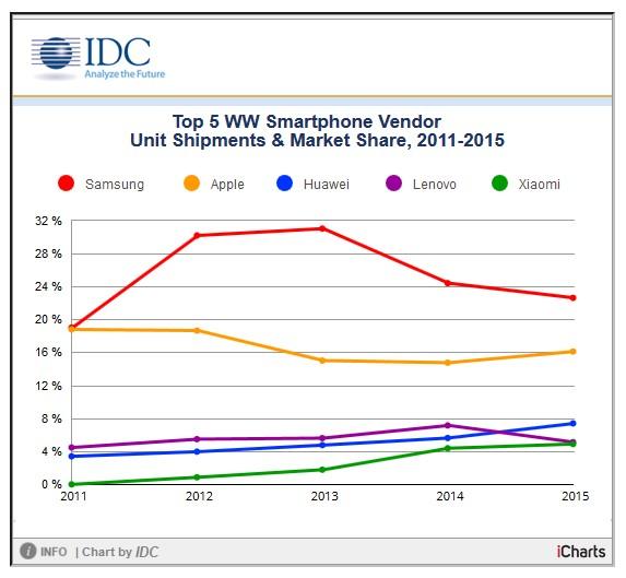 Les ventes mondiales de smartphones - période 2011-2015
