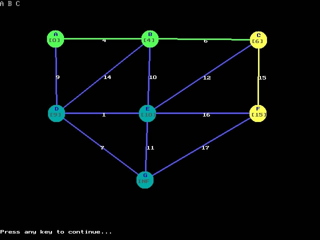 prims algorithm Prim's algorithm works efficiently if we keep a list d[v] of the cheapest weights  which connect a vertex, v, which is not in the tree, to any vertex already in the tree.