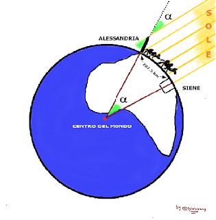 Rappresentazione schematica del metodo di Eratostene