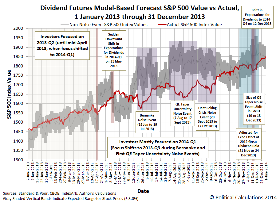 Dividend Futures Model-Based Forecast S&P 500 Value vs Actual, 1 January 2013 through 31 December 2013