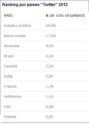 Lista de paises con mayor presencia en Twitter.