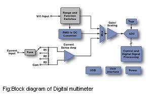 electronics notes : introduction to analog and digital multimeters, Wiring block
