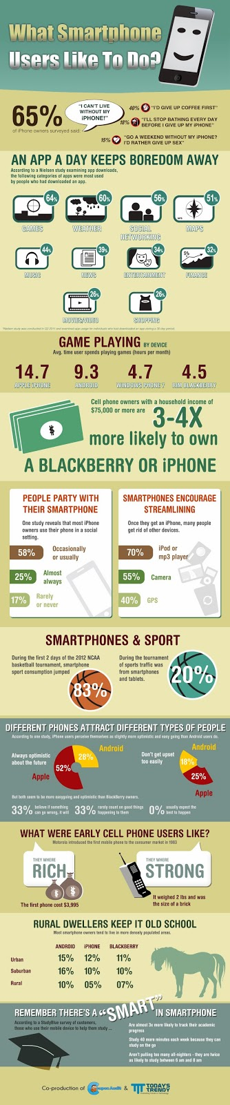 What Smartphone Users Like To Do?