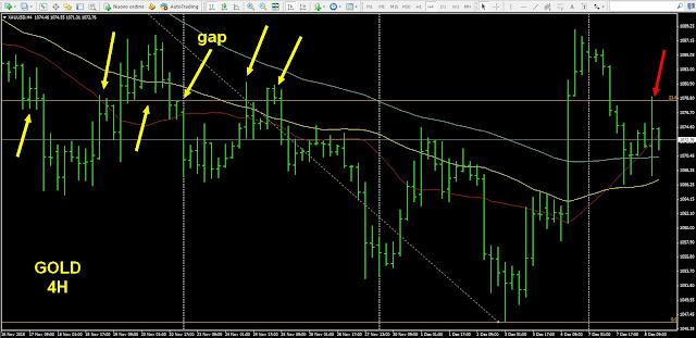 trading su oro gold
