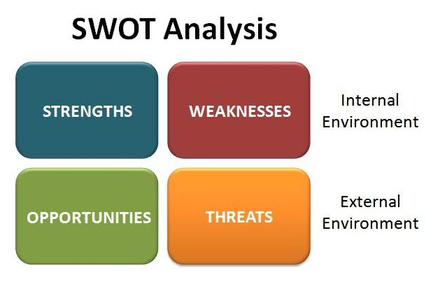 samsung galaxy s4 swot Swot analysis: swot analysis means conducting an analysis by using the strength, weakness, opportunity and threat of a company swot analysis is.