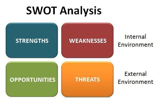 swott analysis examines internal ans external environmenta