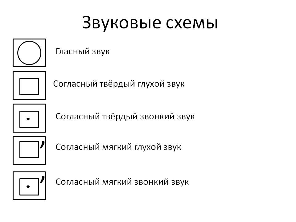 Звуковая схема слова грибы 1 класс