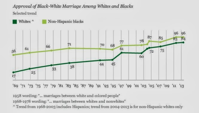 gallup interracial dating Who's still afraid of interracial marriage by the super-majority in the gallup poll is exactly the outcome the dixiecrats presciently warned would be.