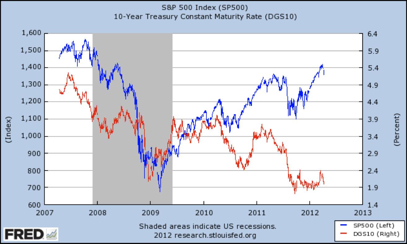 10-Year Historical Asset Class Returns - A Contrarian's Interpretation ...