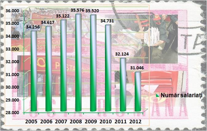 Poșta Română-evoluția numărului angajaților