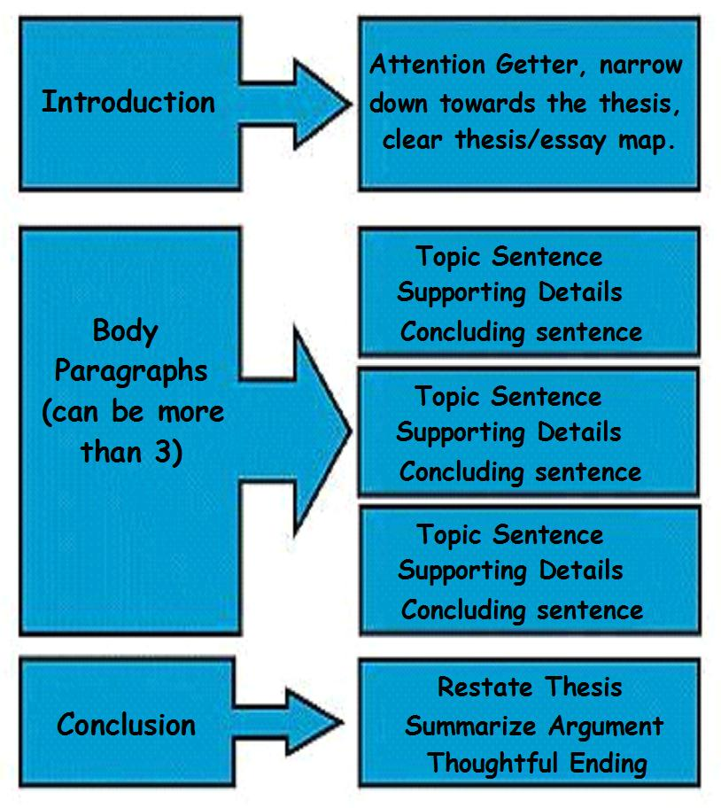 well organized essays A reflective essay is not as sophisticated as an argumentative or analytical essay,  however, it must have an academic tone, a well-organized.