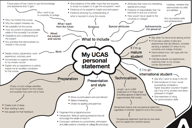ucas personal statement mind map