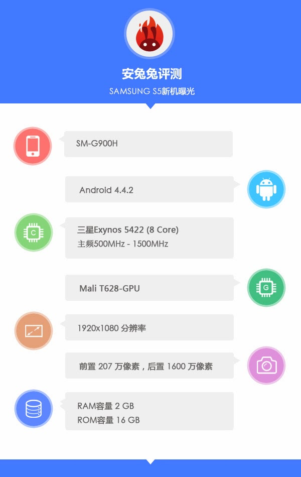 Two Galaxy S5 variants appears in AnTuTu