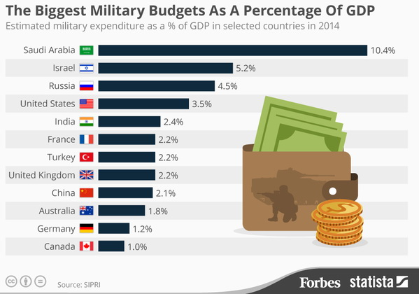 The biggest military budgets as a percentage of GDP