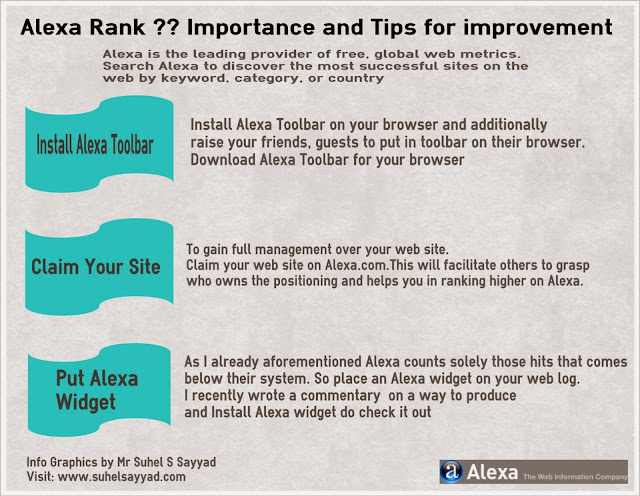 Tips to Improve your Alexa Ranks