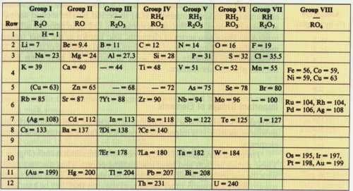 2 la tabla peridica y sus elementos qumicos blog de qumica la tabla peridica y sus elementos qumicos urtaz Choice Image