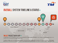 Overall Project Timeline & Status for Goods Services & Tax (GST) – February 2015