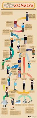 evoluzione del blogger
