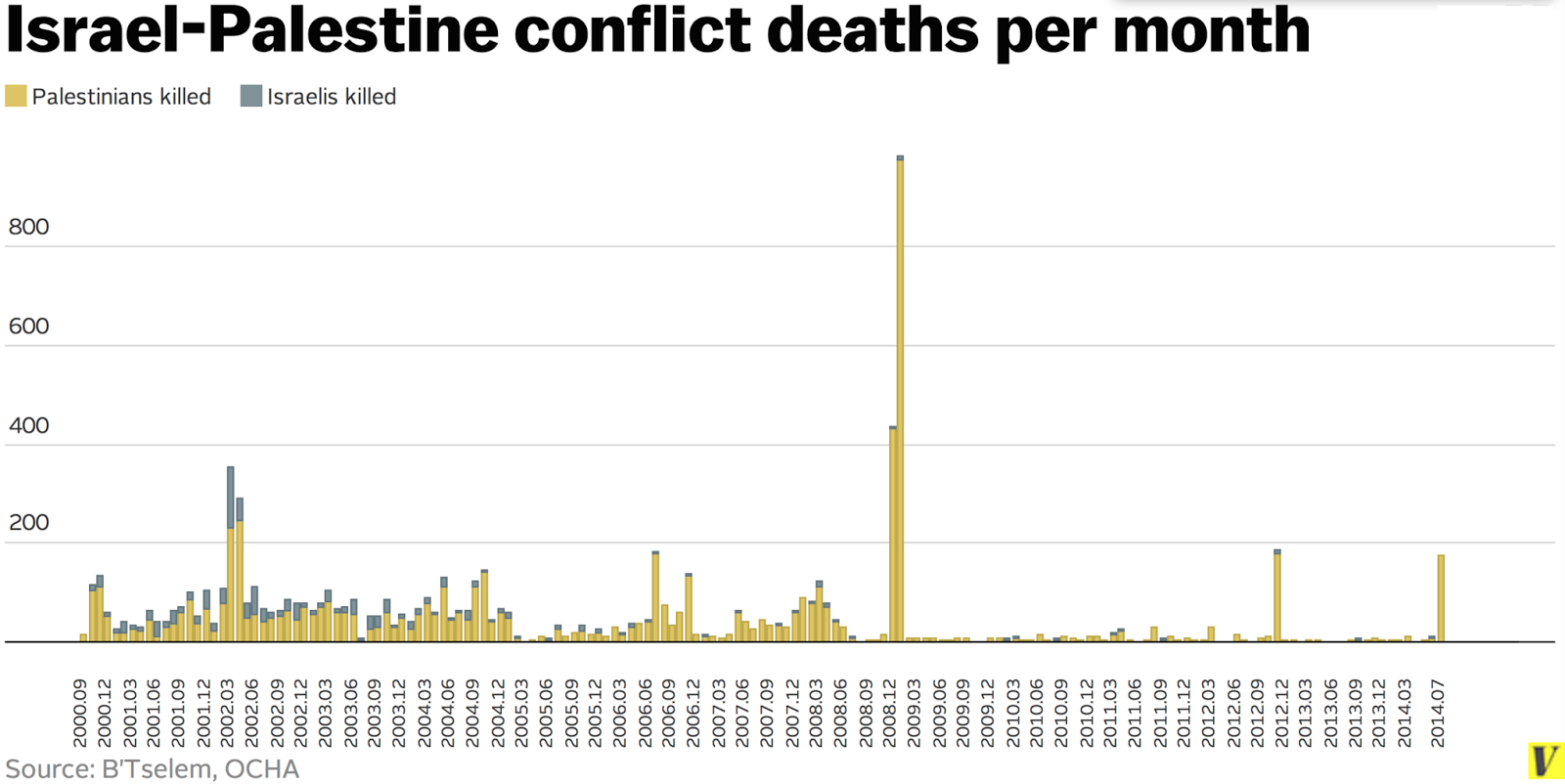 from 2000 to 2014 there were 8 166 conflict related deaths of which 7 065 are palestinian and 1 101 israeli the second intifada was far more deadly