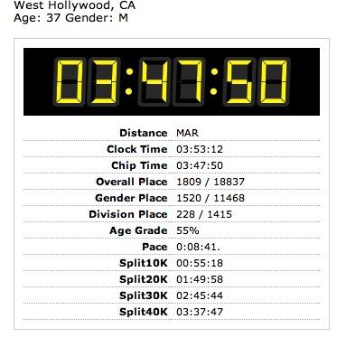 LA Marathon 2012 race result