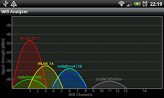 Wifi Analyzer Android