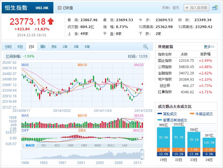 中国株コバンザメ投資 香港ハンセン指数20141229