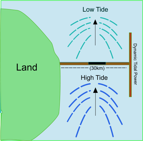 Tidal energy diagram