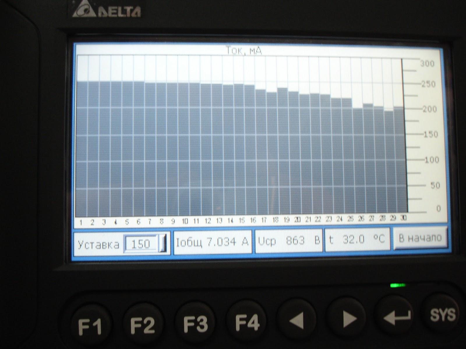 Отображение тока в каждом канале
