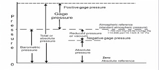 what is absolute pressure,atmospheric pressure,Gauge pressure